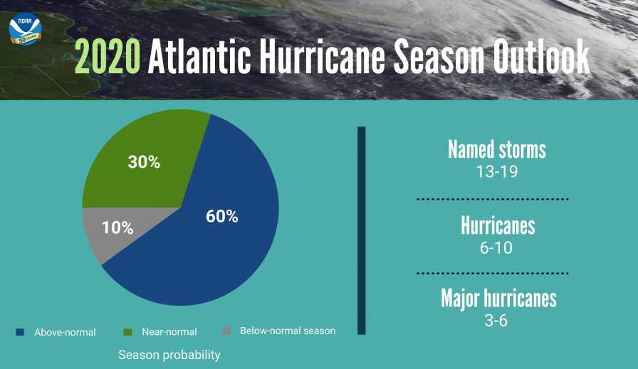 2020 Atlantic hurricane season graphic from NOAA