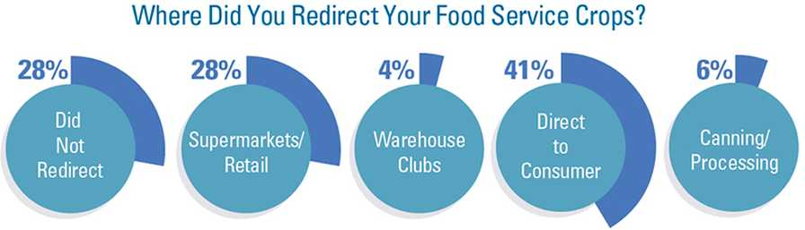 Food service redirected infographic