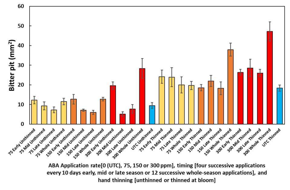 Bitter pit PGR comparison chart