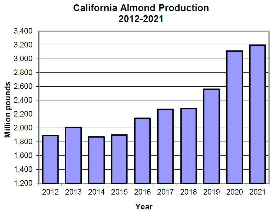 California almond production (2012-2021).