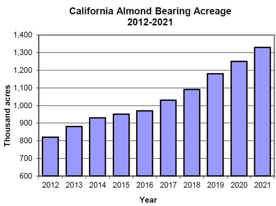 California almond bearing acres (2012-2021).